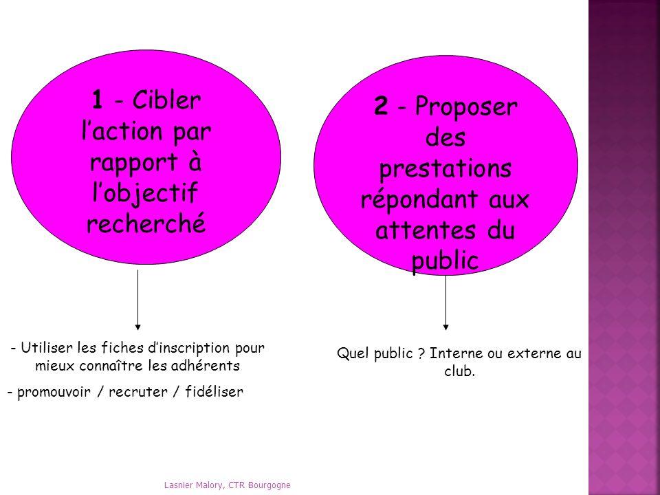 1 - Cibler l'action par rapport à l'objectif recherché