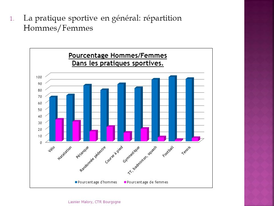 La pratique sportive en général: répartition Hommes/Femmes