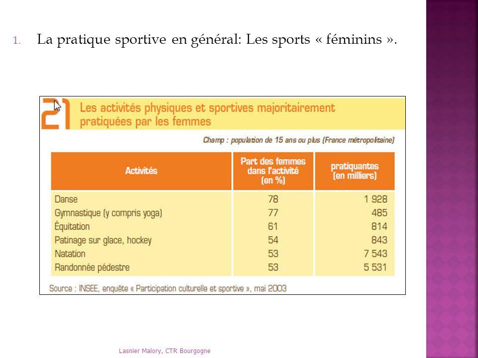 La pratique sportive en général: Les sports « féminins ».