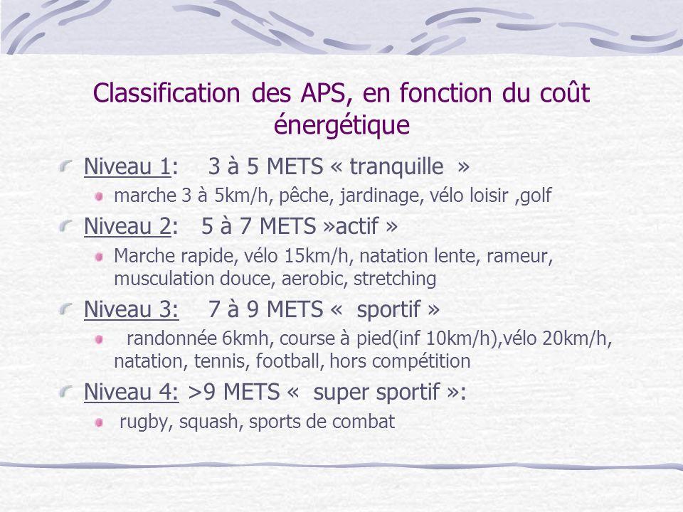 Classification des APS, en fonction du coût énergétique