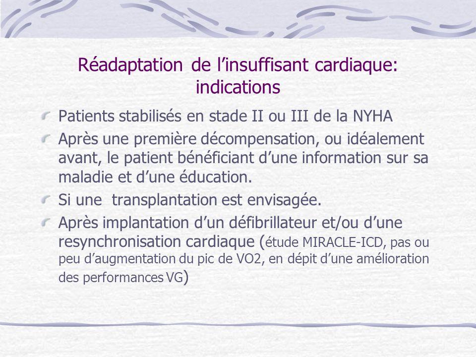 Réadaptation de l'insuffisant cardiaque: indications