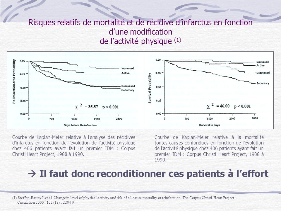  Il faut donc reconditionner ces patients à l'effort