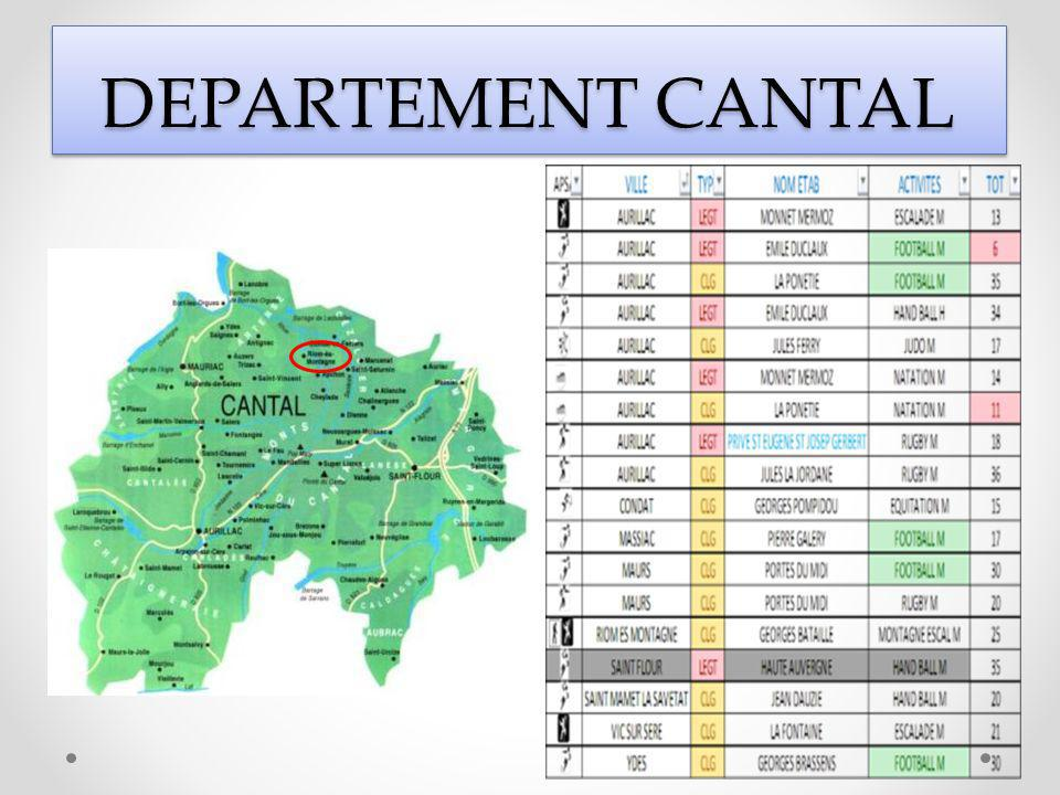 DEPARTEMENT CANTAL