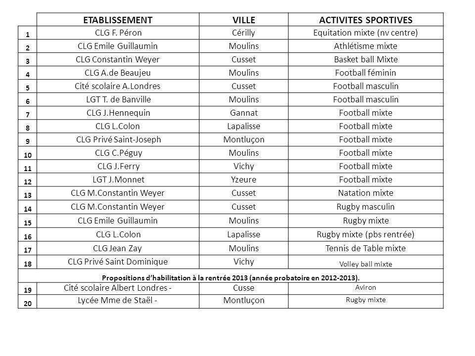 ETABLISSEMENT VILLE ACTIVITES SPORTIVES