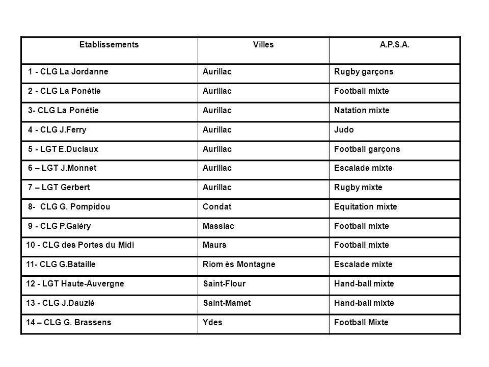 Etablissements Villes. A.P.S.A. 1 - CLG La Jordanne. Aurillac. Rugby garçons. 2 - CLG La Ponétie.