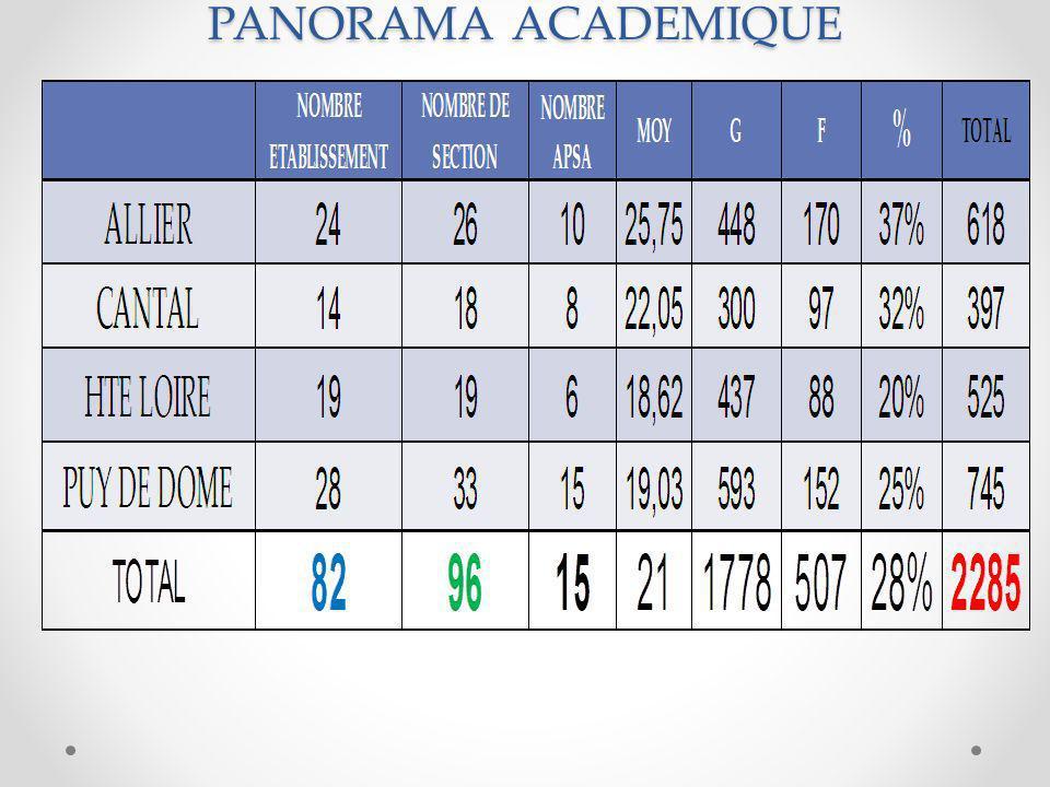 PANORAMA ACADEMIQUE HAUTE LOIRE 19 SSS 17 CLG 2 LYC 9 EN RESEAU