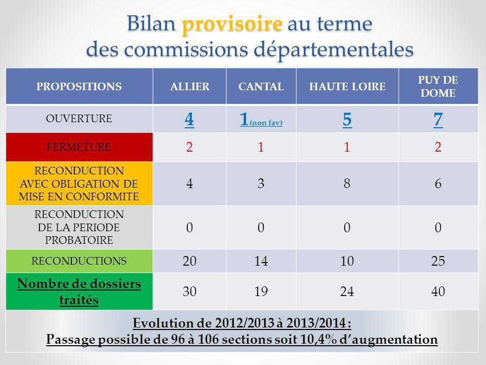 Bilan provisoire au terme des commissions départementales
