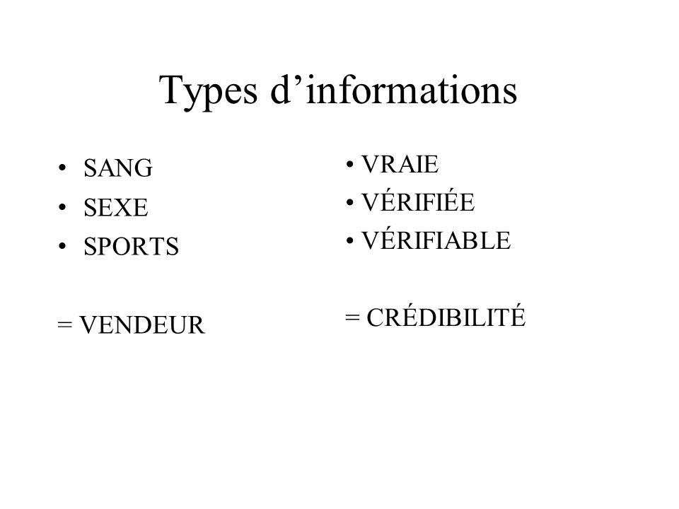 Types d'informations SANG VRAIE SEXE VÉRIFIÉE VÉRIFIABLE SPORTS