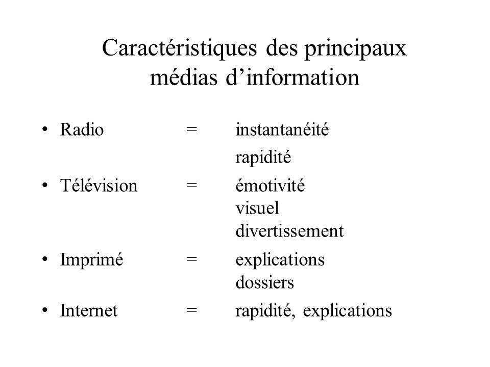 Caractéristiques des principaux médias d'information