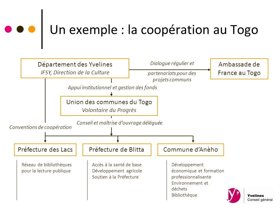 Un exemple : la coopération au Togo