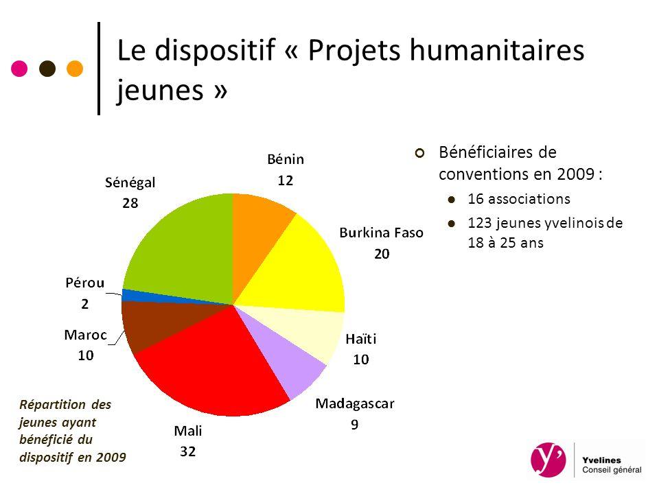 Le dispositif « Projets humanitaires jeunes »