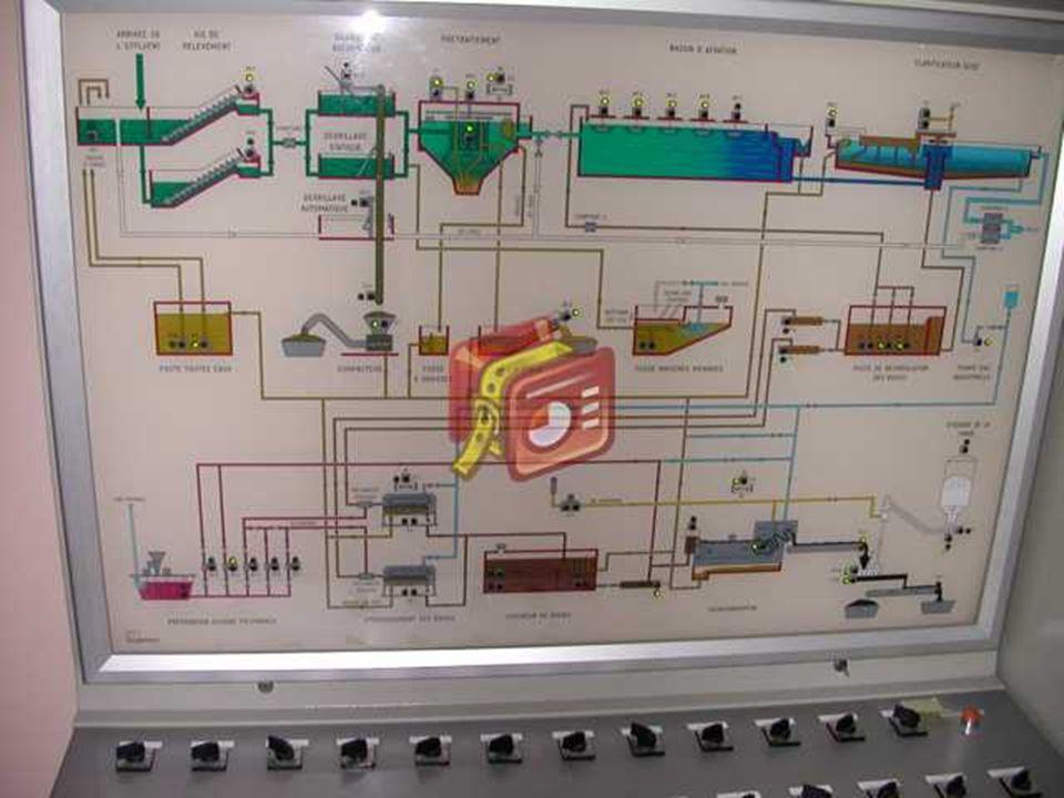 Le contrôle Tous les appareils importants sont doublés comme vous pouvez le constater sur le schéma suivant.