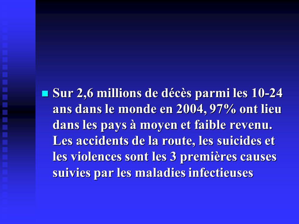 Sur 2,6 millions de décès parmi les 10-24 ans dans le monde en 2004, 97% ont lieu dans les pays à moyen et faible revenu.