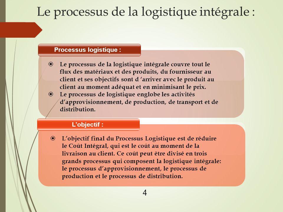 Le processus de la logistique intégrale :
