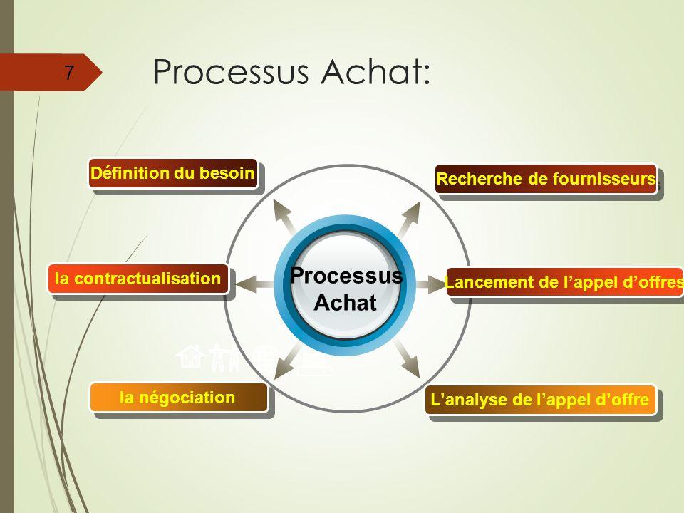 Processus Achat: Processus Achat Définition du besoin