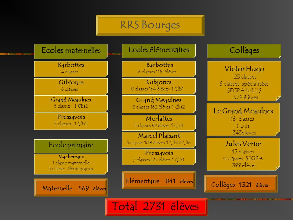 6 classes 108 élèves 1 Clis1;2Clin