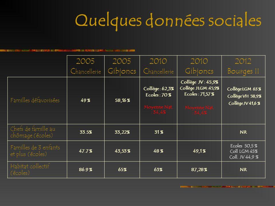 Quelques données sociales