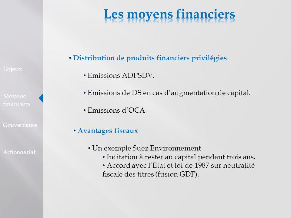 Les moyens financiers Distribution de produits financiers privilégies