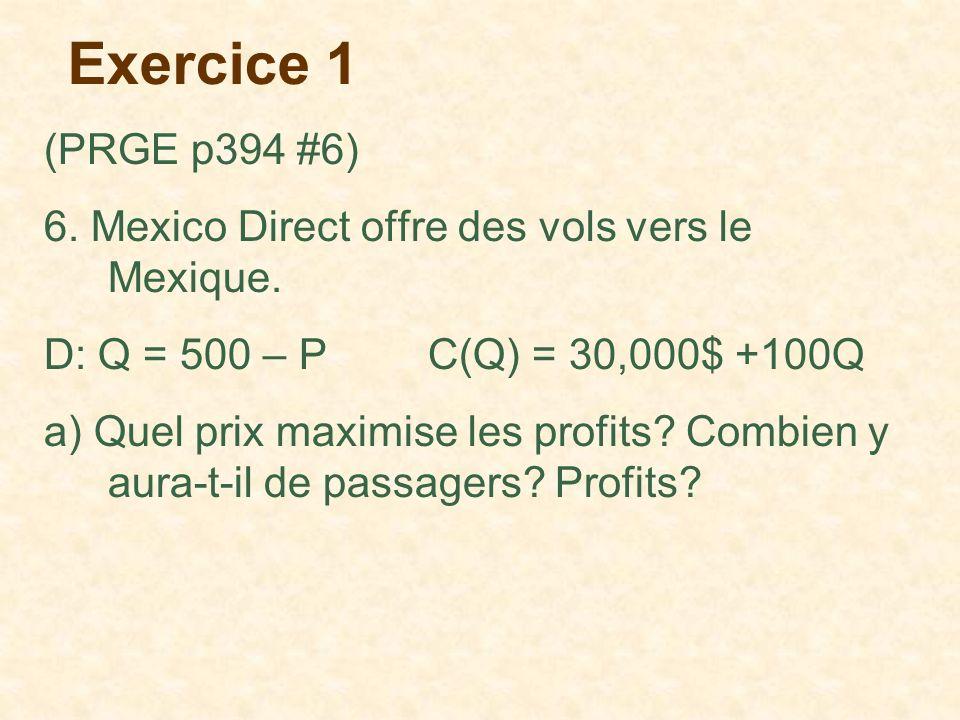 Exercice 1 (PRGE p394 #6) 6. Mexico Direct offre des vols vers le Mexique. D: Q = 500 – P C(Q) = 30,000$ +100Q.