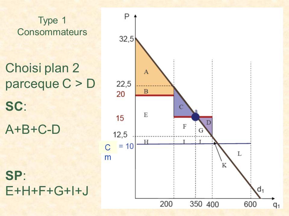 Choisi plan 2 parceque C > D SC: A+B+C-D