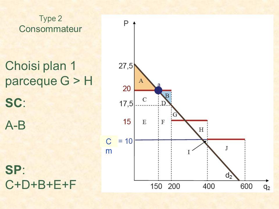 Choisi plan 1 parceque G > H SC: A-B