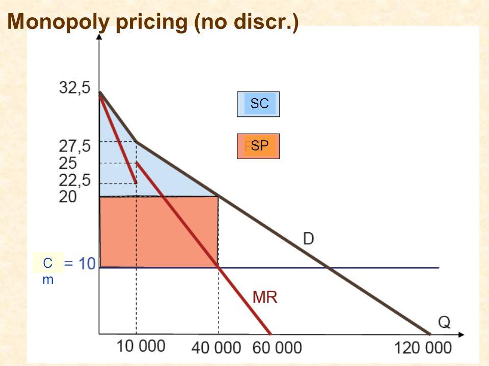 Monopoly pricing (no discr.)