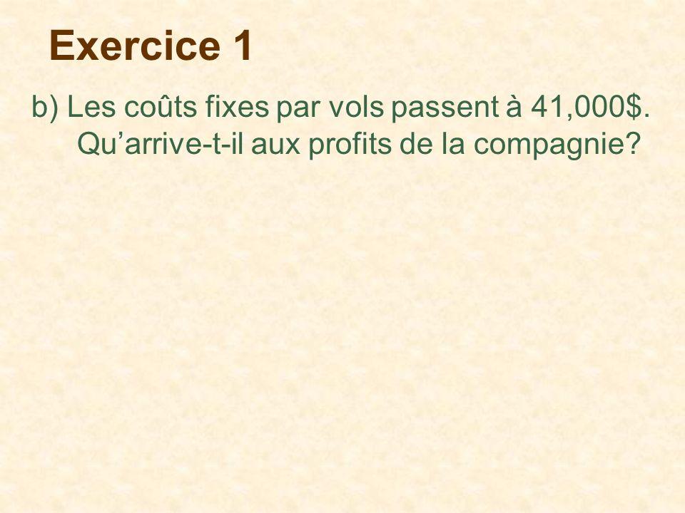 Exercice 1 b) Les coûts fixes par vols passent à 41,000$.