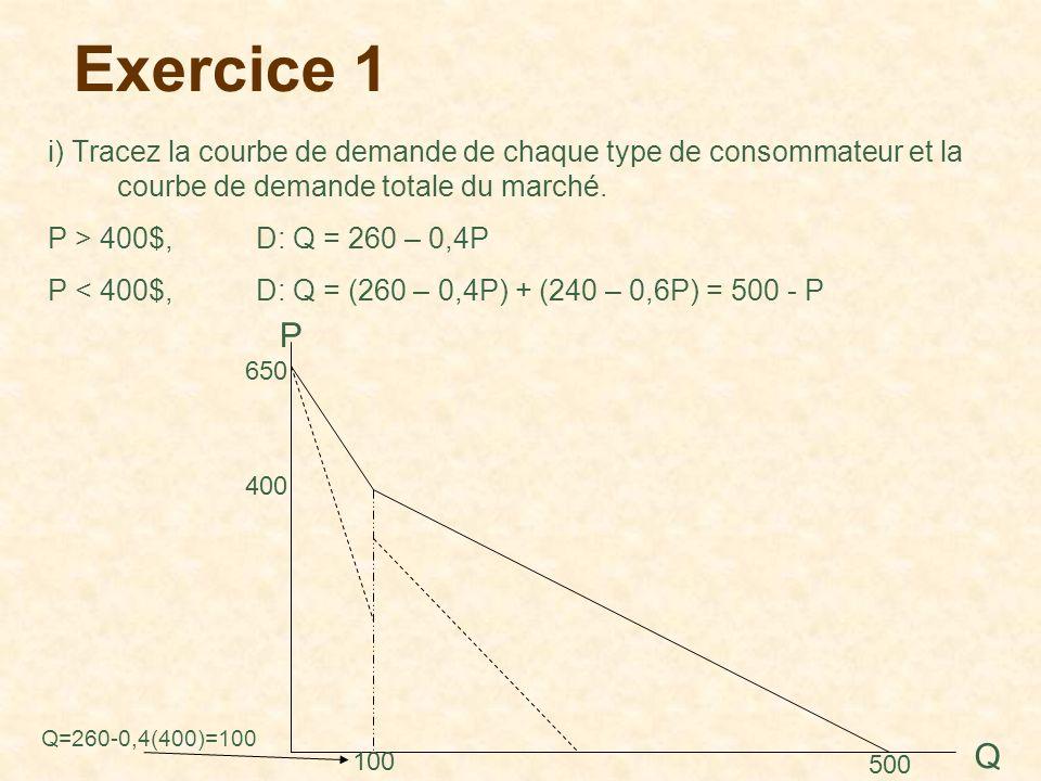 Exercice 1 i) Tracez la courbe de demande de chaque type de consommateur et la courbe de demande totale du marché.