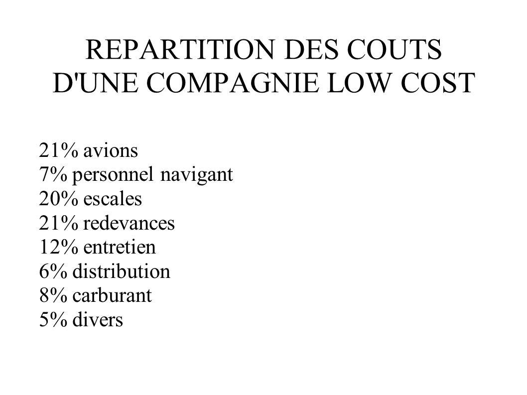 REPARTITION DES COUTS D UNE COMPAGNIE LOW COST
