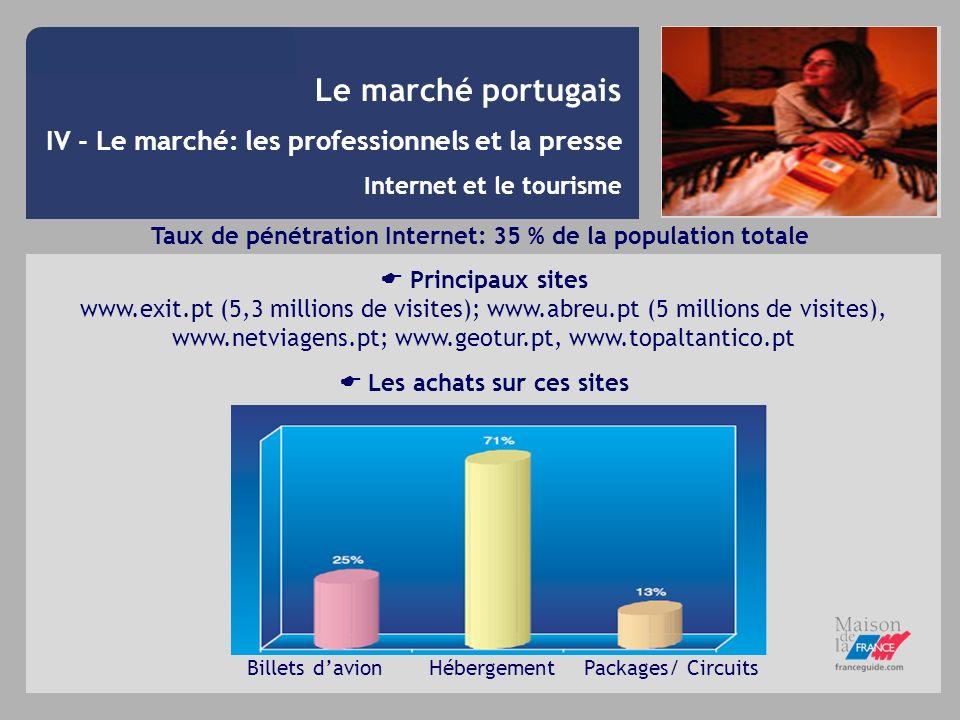 Taux de pénétration Internet: 35 % de la population totale