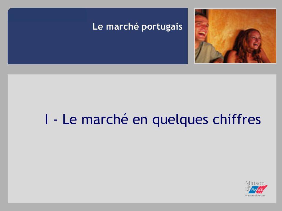 Le marché portugais I - Le marché en quelques chiffres