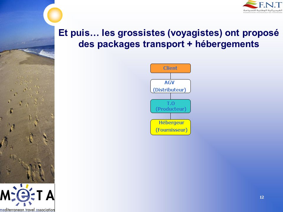 Et puis… les grossistes (voyagistes) ont proposé des packages transport + hébergements