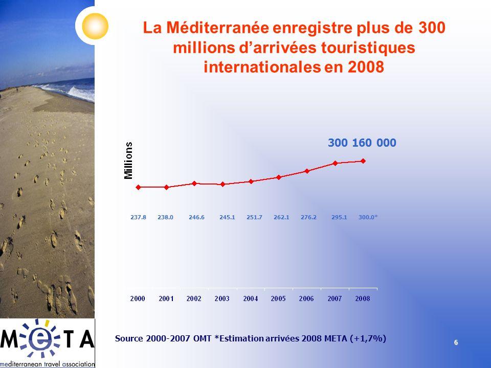 La Méditerranée enregistre plus de 300 millions d'arrivées touristiques internationales en 2008