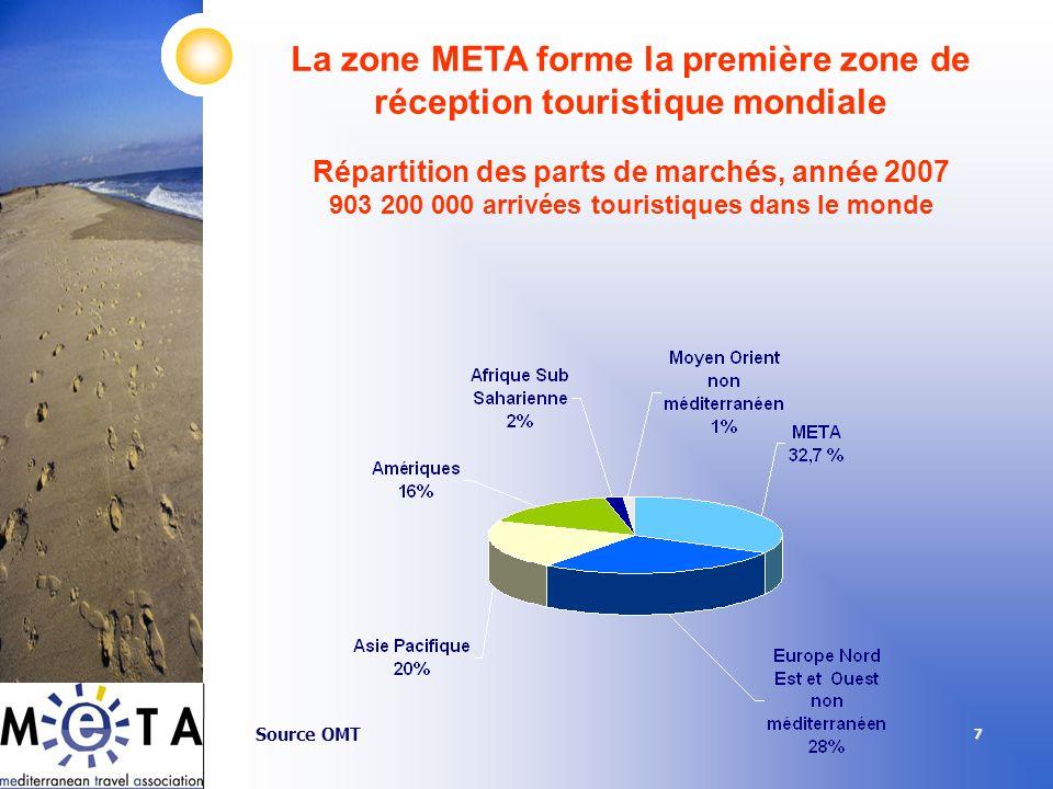 La zone META forme la première zone de réception touristique mondiale Répartition des parts de marchés, année 2007 903 200 000 arrivées touristiques dans le monde