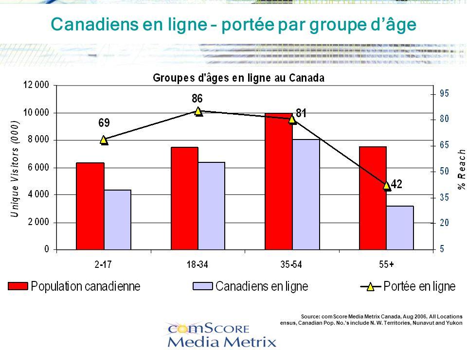 Canadiens en ligne – portée par groupe d'âge
