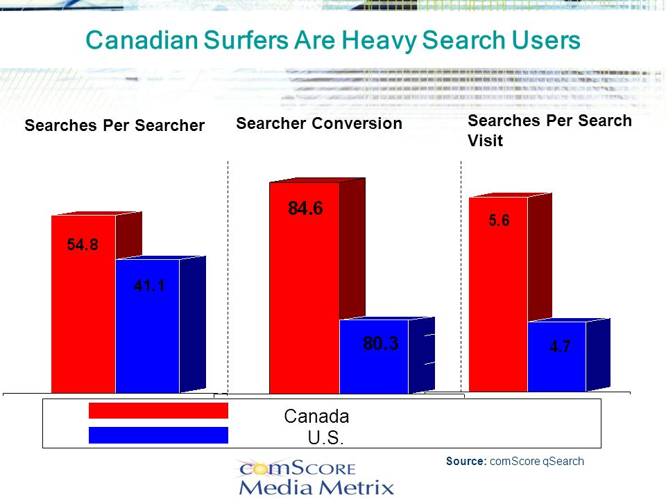 Canadian Surfers Are Heavy Search Users
