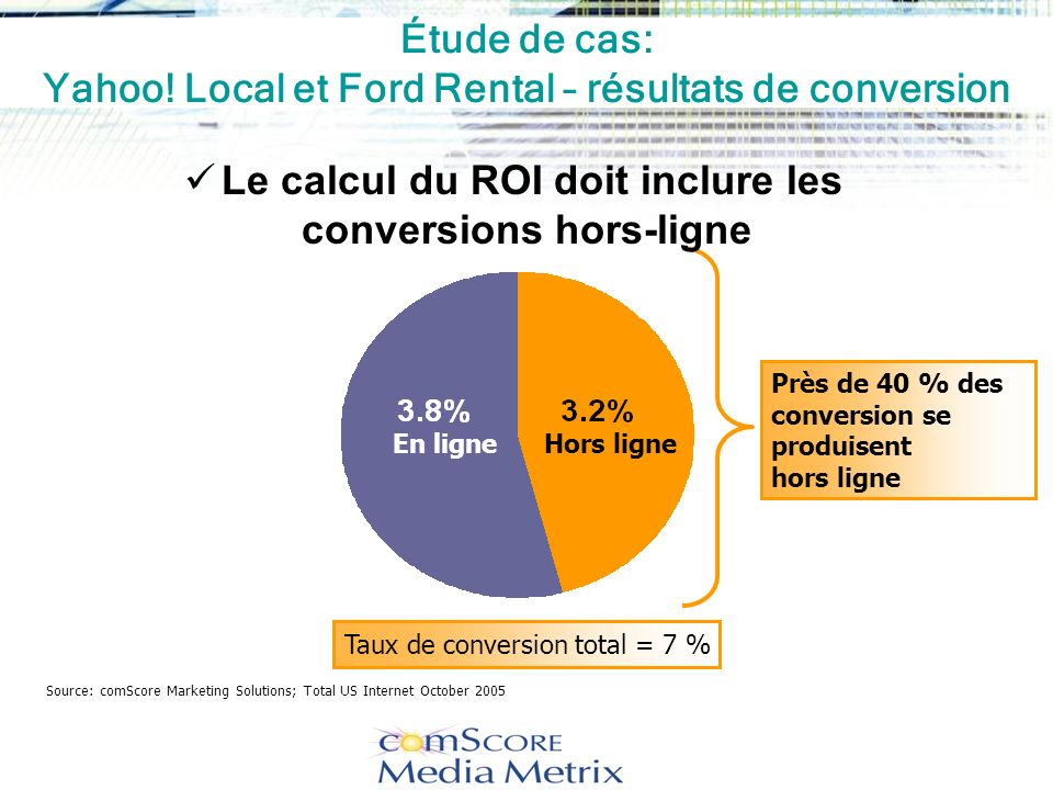 Étude de cas: Yahoo! Local et Ford Rental – résultats de conversion