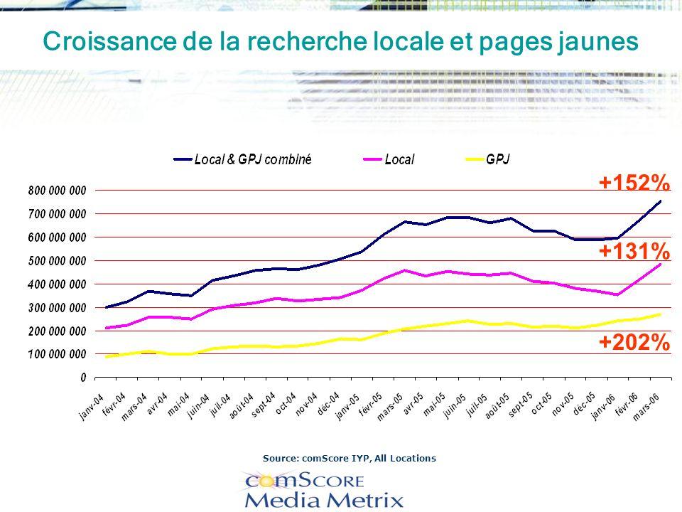 Croissance de la recherche locale et pages jaunes