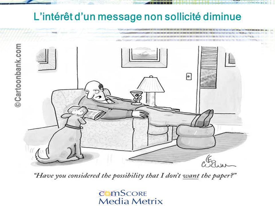 L'intérêt d'un message non sollicité diminue