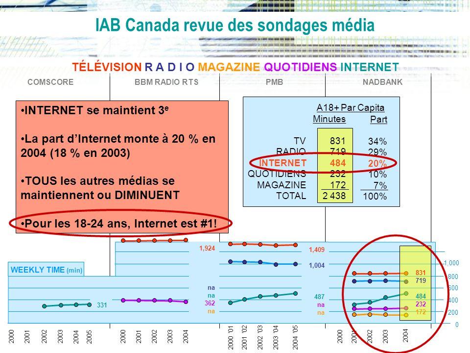 IAB Canada revue des sondages média