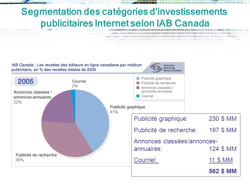 Segmentation des catégories d investissements publicitaires Internet selon IAB Canada
