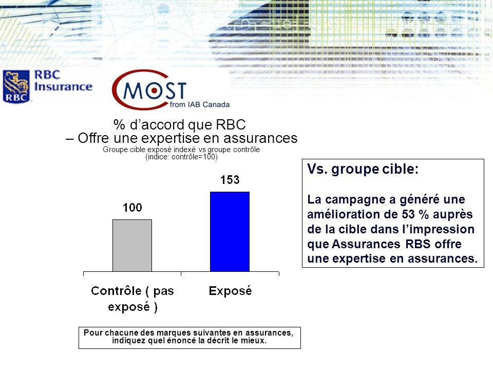 Résultats… % d'accord que RBC – Offre une expertise en assurances