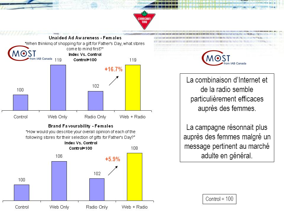 +16.7% La combinaison d'Internet et de la radio semble particulièrement efficaces auprès des femmes.
