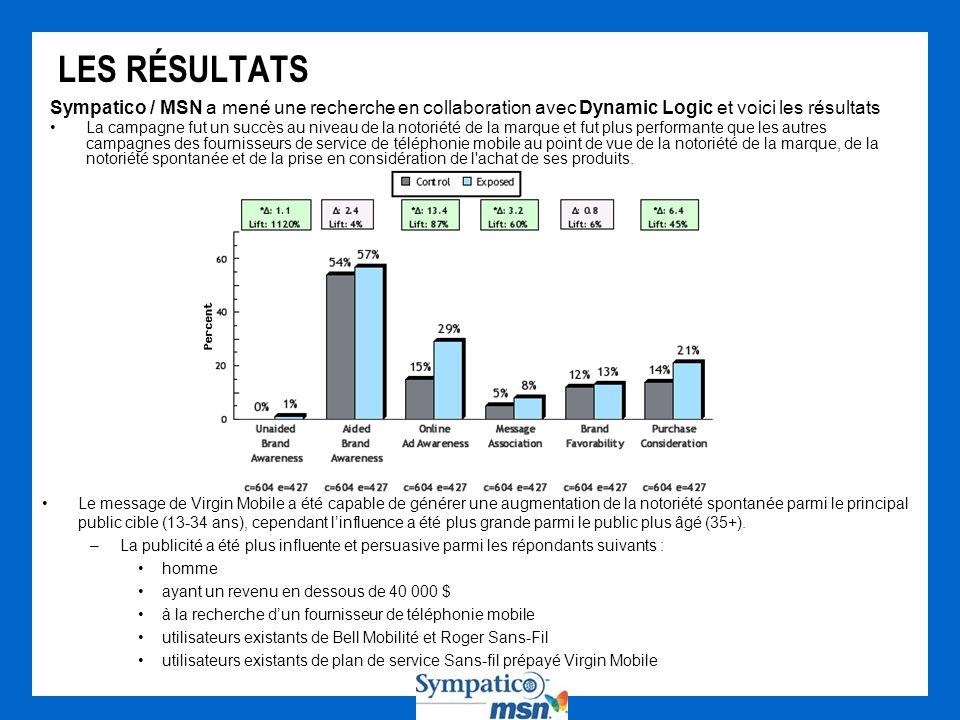 LES RÉSULTATS Sympatico / MSN a mené une recherche en collaboration avec Dynamic Logic et voici les résultats.