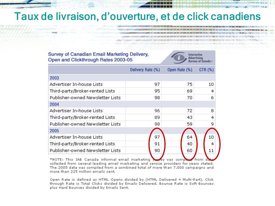 Taux de livraison, d'ouverture, et de click canadiens