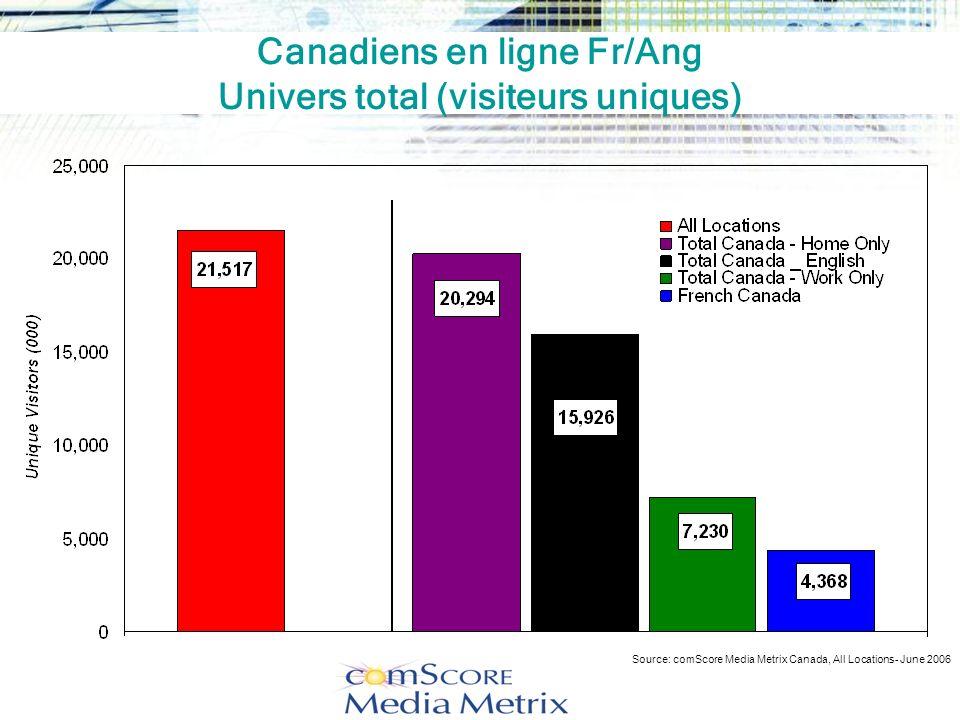 Canadiens en ligne Fr/Ang Univers total (visiteurs uniques)