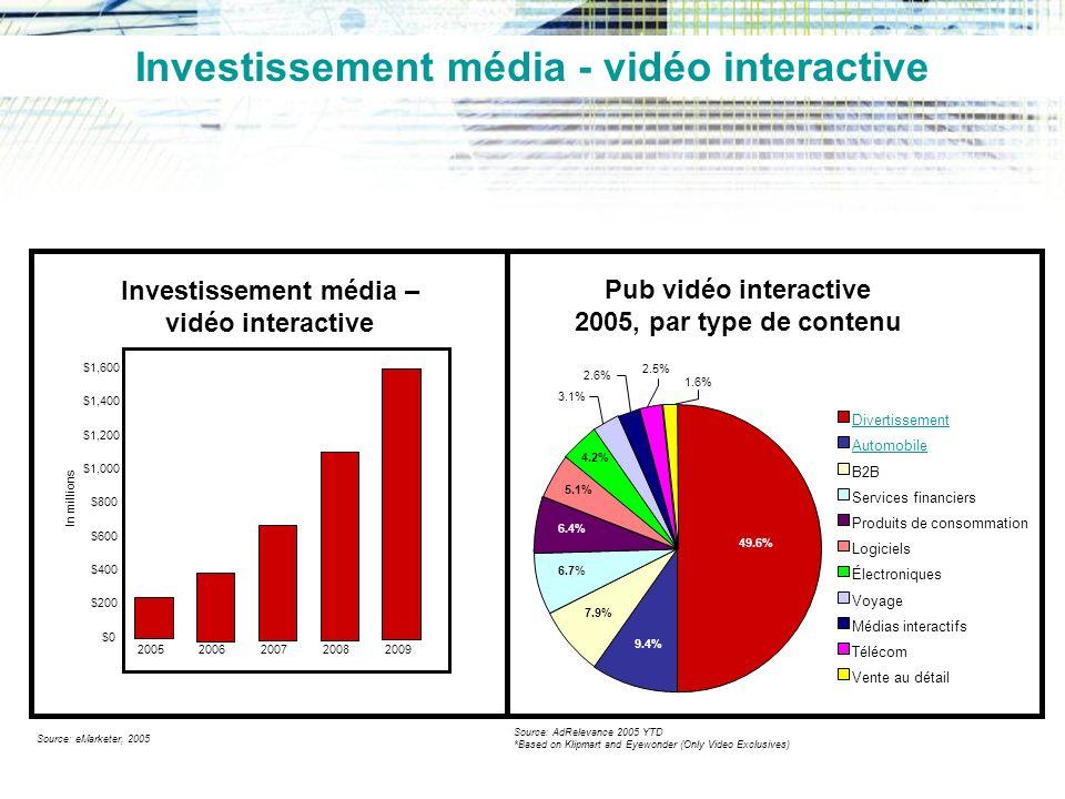 Investissement média - vidéo interactive Investissement média –