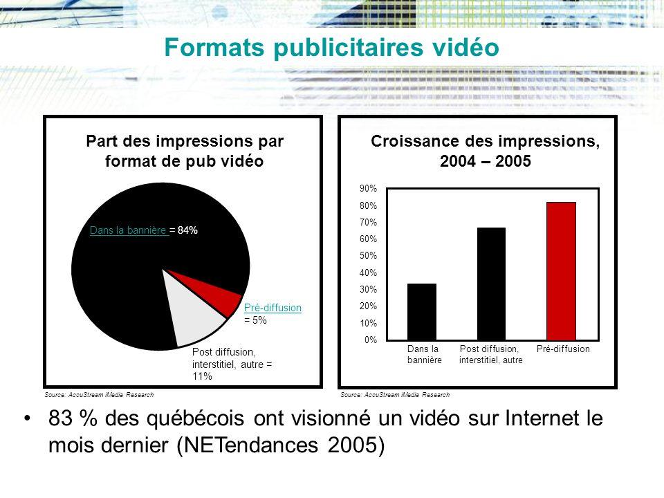 Formats publicitaires vidéo