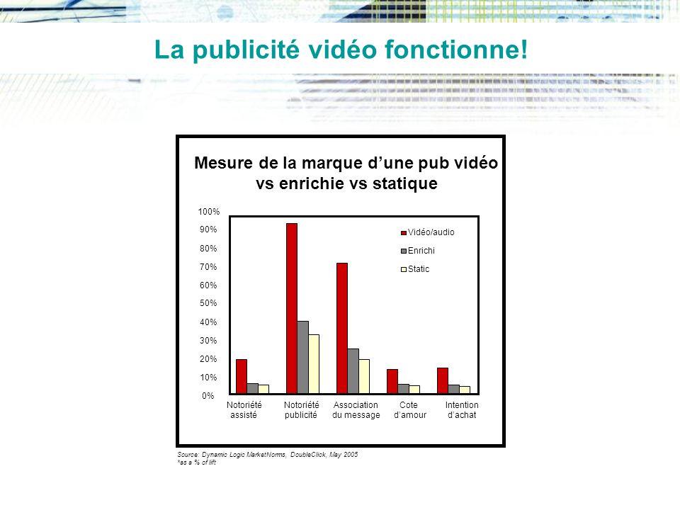 La publicité vidéo fonctionne!