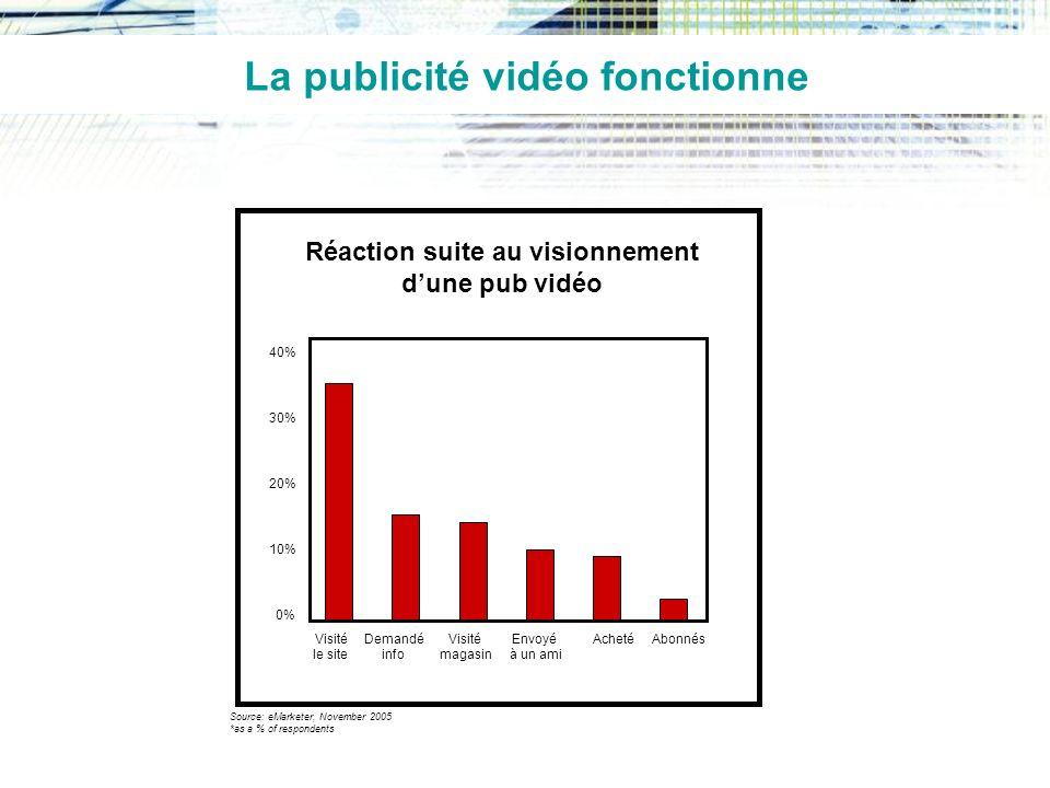 La publicité vidéo fonctionne